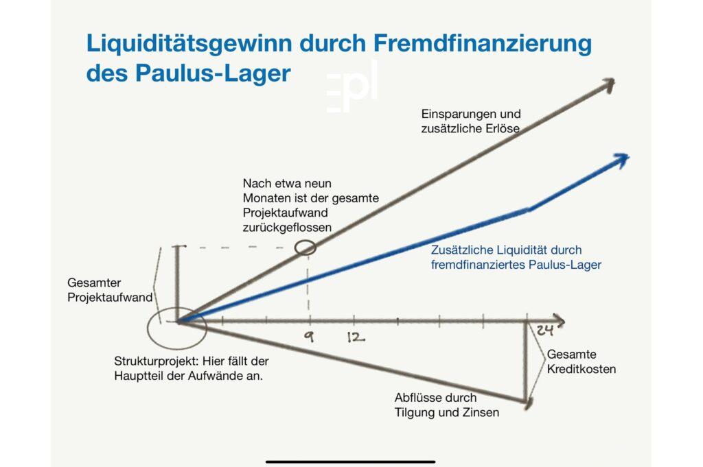 Liquiditätsaufbau